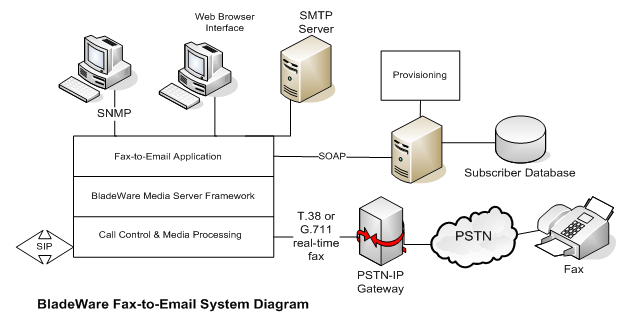 BladeWare Fax-to-Email System Diagram