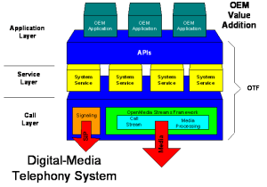 digital-media_telephony_system