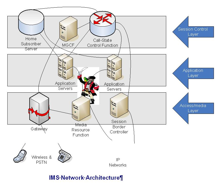 IMS Network Architecture