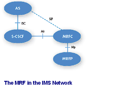 The MRF in the IMS Network