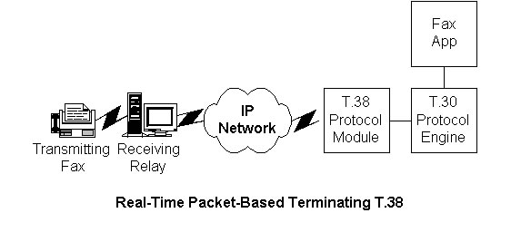 Real-Time Packet-Based Terminating T.38