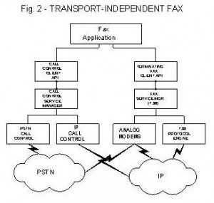 Transport-Independent Fax